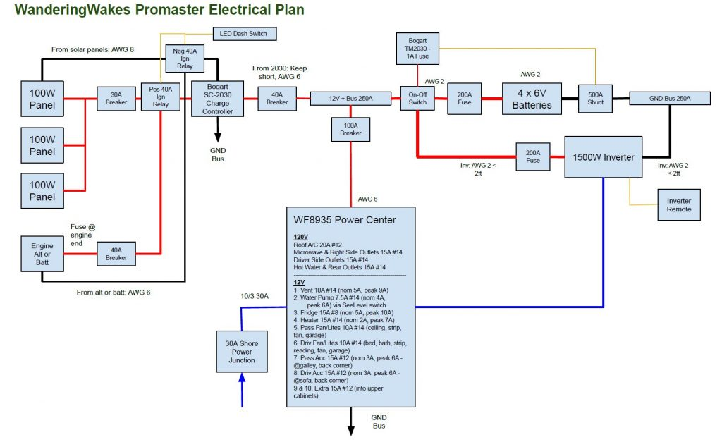 Electrical diagram schematic for the camper van power system